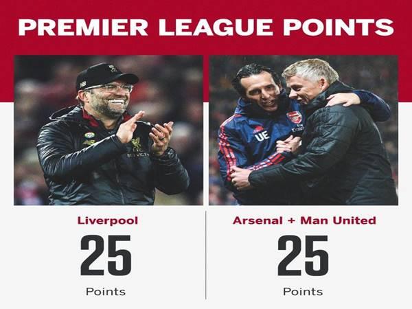 Man Utd và Arsenal cộng lại mới bằng Liverpool